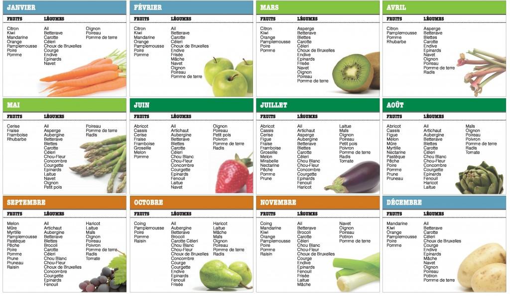periode_fruits_legumes